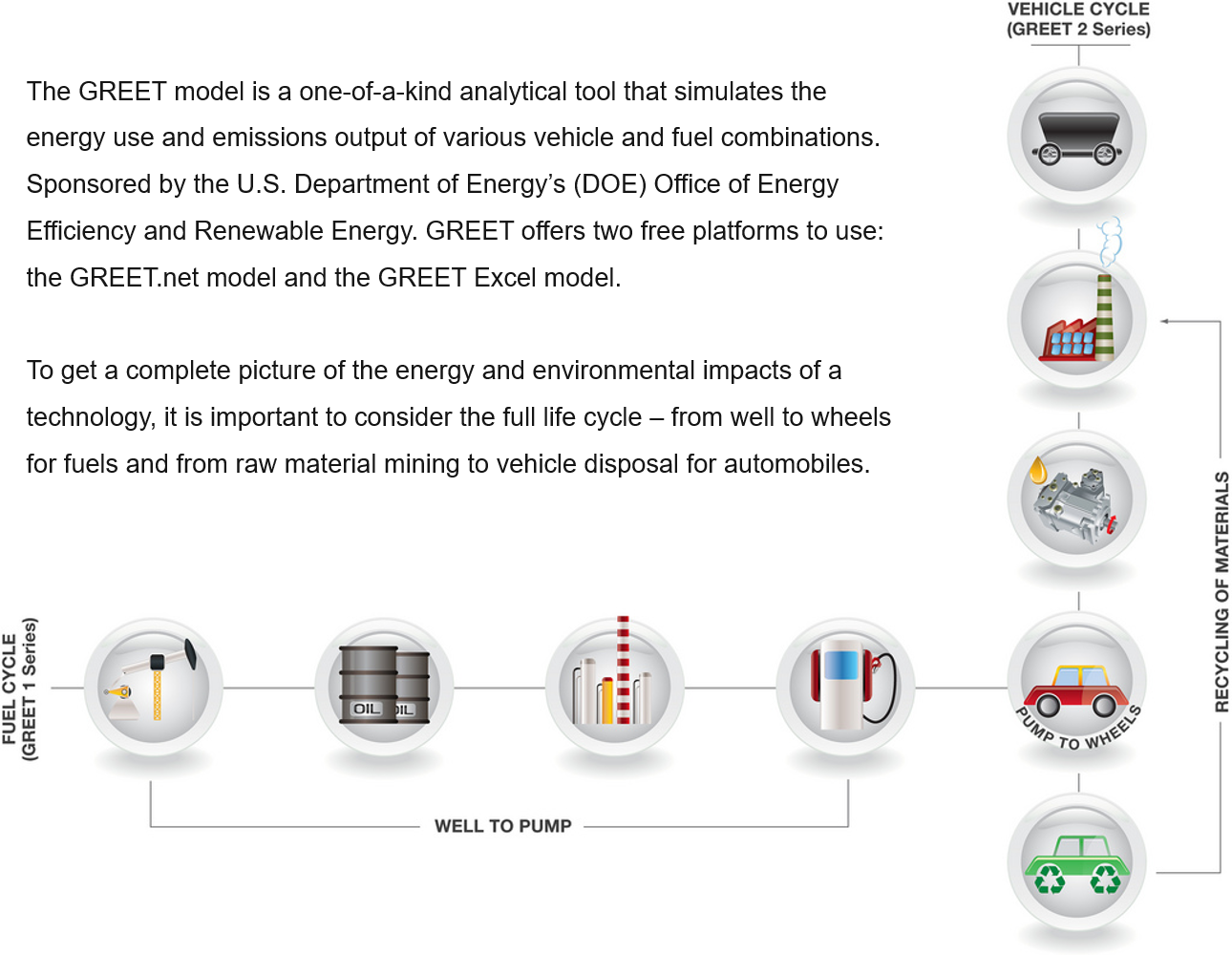 Argonne Greet Model Utilize Following Formulae To Calculate The Power Consumption Of Greenhouse Gases Regulated Emissions And Energy Use