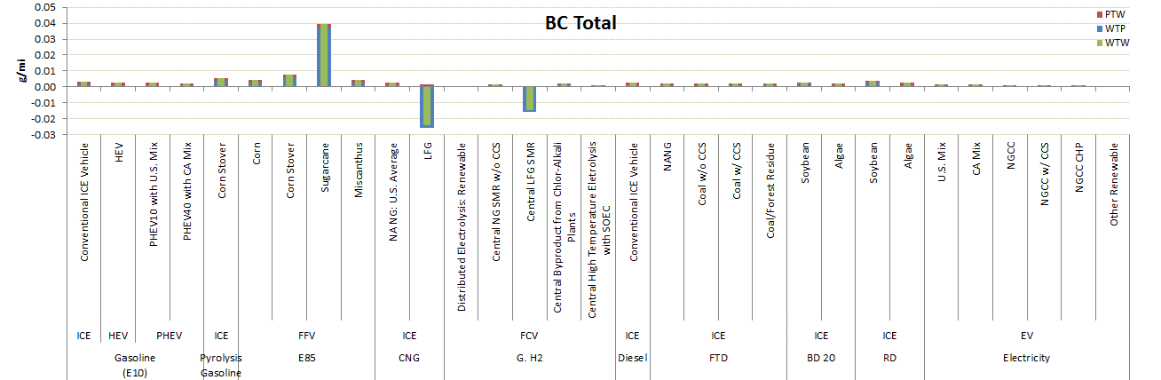 GREET Model Sample Results: BC Emissions