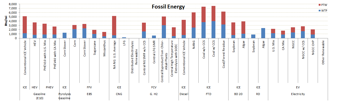 GREET Model Sample Results: Fossil Energy Use