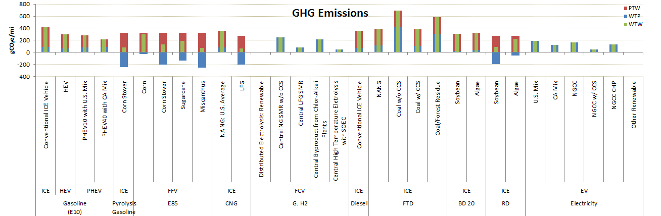 GREET Model Sample Results: Greenhouse Gas Emissions