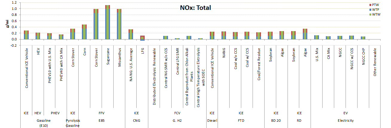 GREET Model Sample Results: NOx Emissions