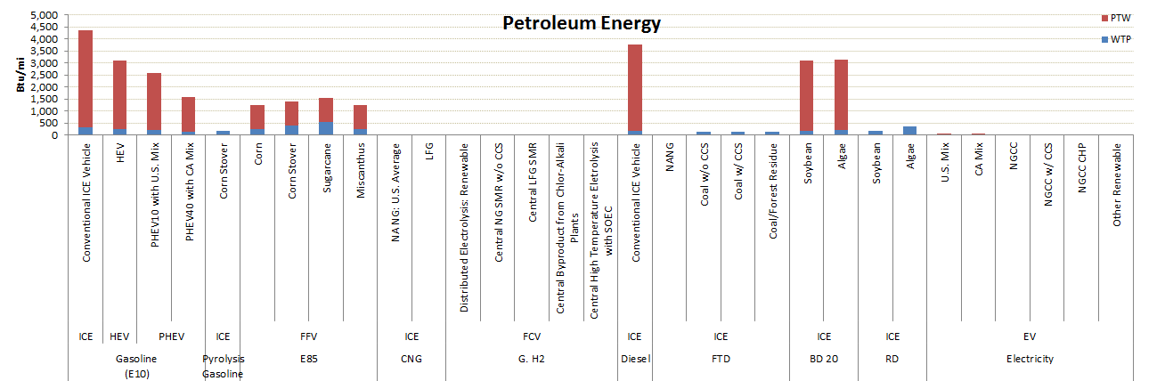 GREET Model Sample Results: Petroleum Energy Use