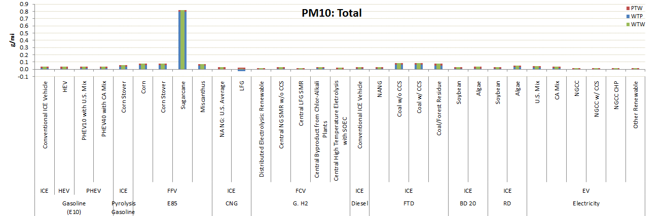 GREET Model Sample Results: PM10 Emissions