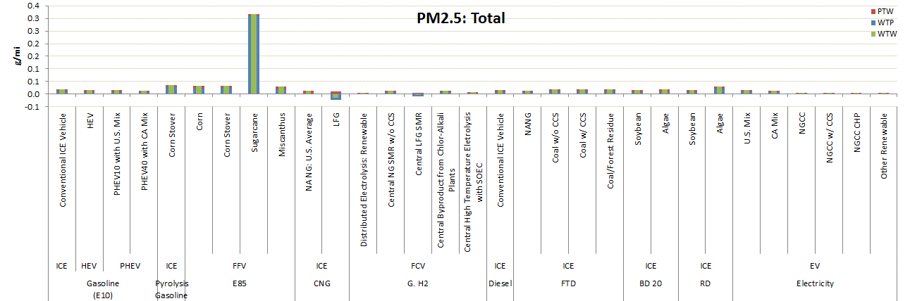 GREET Model Sample Results: PM2.5 Emissions