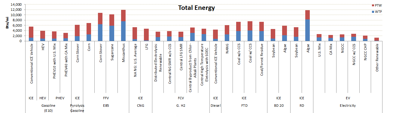 GREET Model Sample Results: Total Energy Use