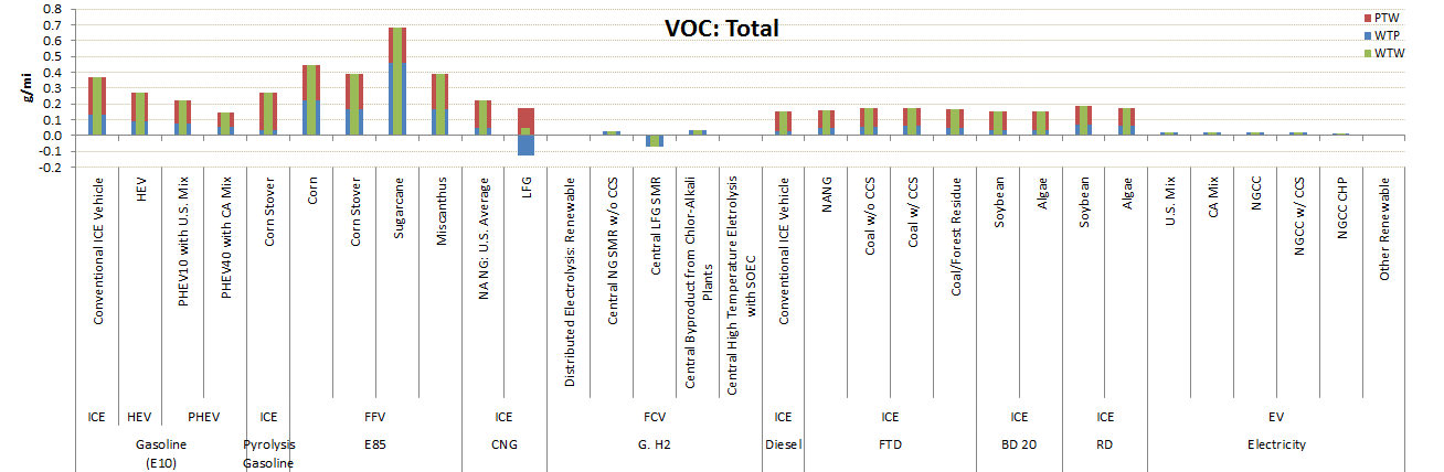 GREET Model Sample Results: VOC Emissions